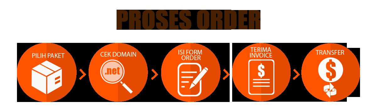 proses_order